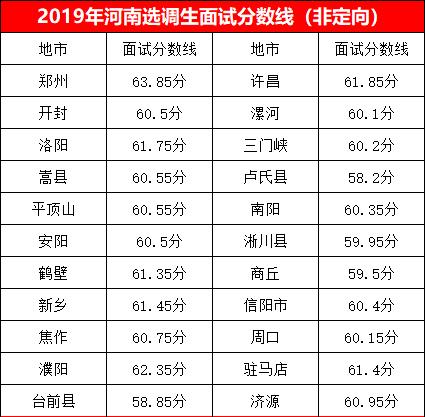 2019年河南选调生考试面试分数线(非定向).png