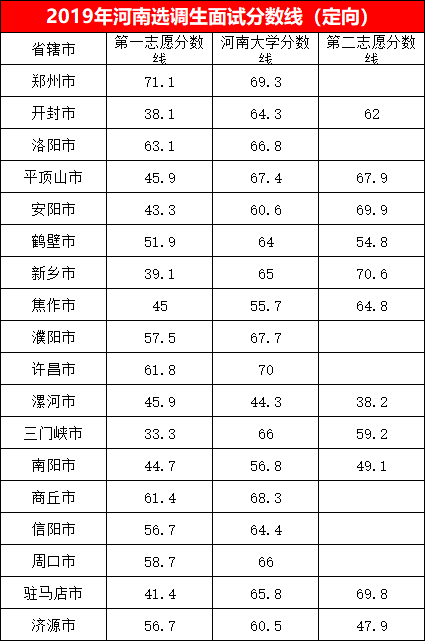 2019年河南选调生考试面试分数线(定向).png