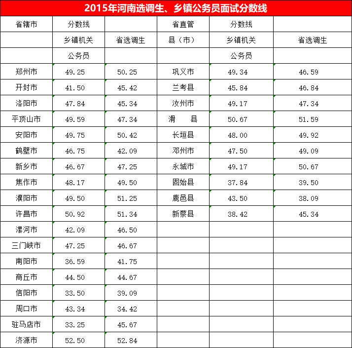 2015年河南选调生、乡镇公务员考试面试分数线.png